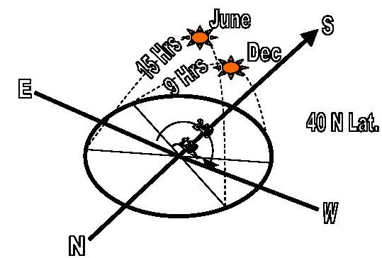 Sun Earth Relationship