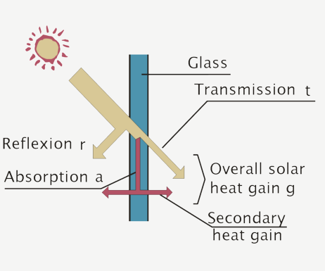 Anti Solar Gain Glass