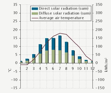 Tanga school falkenberg sweden outdoor indoor climate for Indoor design temperature ashrae