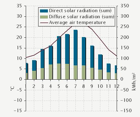 Atam centre sevilla spain outdoor indoor climate for Indoor design temperature ashrae