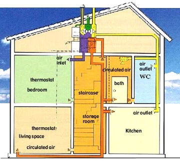Space heating for Room heating systems