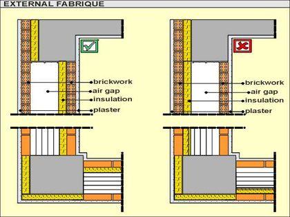 External walls for External wall materials