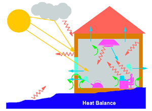 Heat Loss or Heat Gain