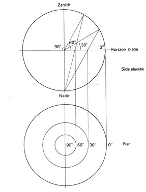Sun Path Diagram Philippines.Sun Path Diagrams
