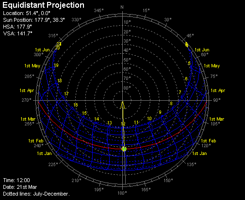 Sunpath Diagram