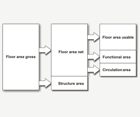 Glossary floor area for Floor definition