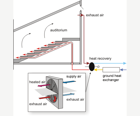 Fh rhein sieg heating for Small room ventilation systems